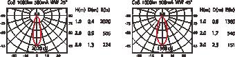 HD-77(MD-B001)配光