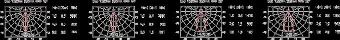 DG-993R 1500lm 配光