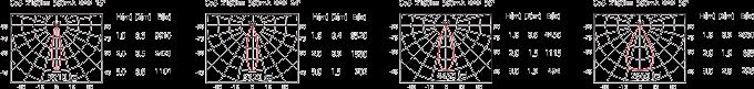 DG-994R 2100lm 配光